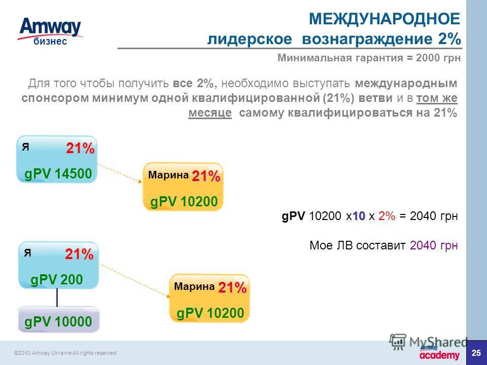 25 бизнес ©2010 Amway Ukraine All rights reserved МЕЖДУНАРОДНОЕ лидерское вознаграждение 2% Для того чтобы получить все 2%, необходимо выступать международным спонсором минимум одной квалифицированной (21%) ветви и в том же месяце самому квалифициров