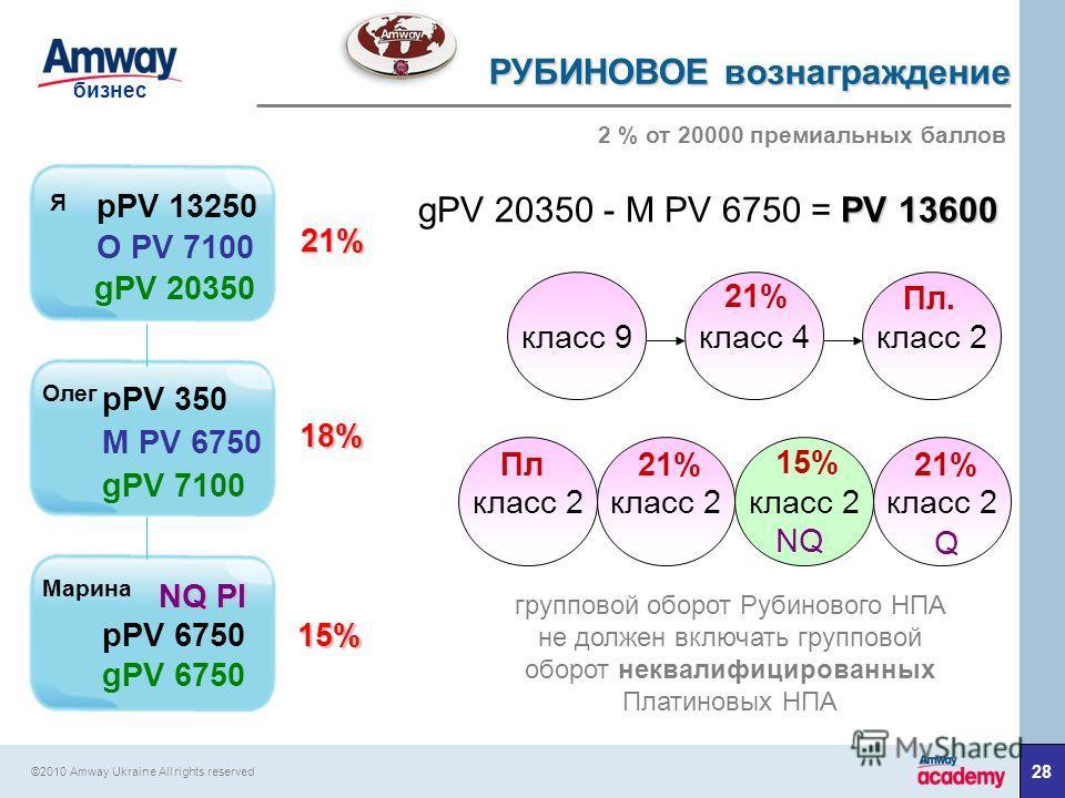 28 бизнес ©2010 Amway Ukraine All rights reserved Я 21% gPV 20350 18% gPV 7100 15% NQ Pl класс 9 класс 4 класс 2 Пл. 21% класс 2 Пл класс 2 21% класс 2 21% Q класс 2 15% NQ gPV 6750 pPV 13250 O PV 7100 pPV 350 M PV 6750 pPV 6750 Олег Марина групповой