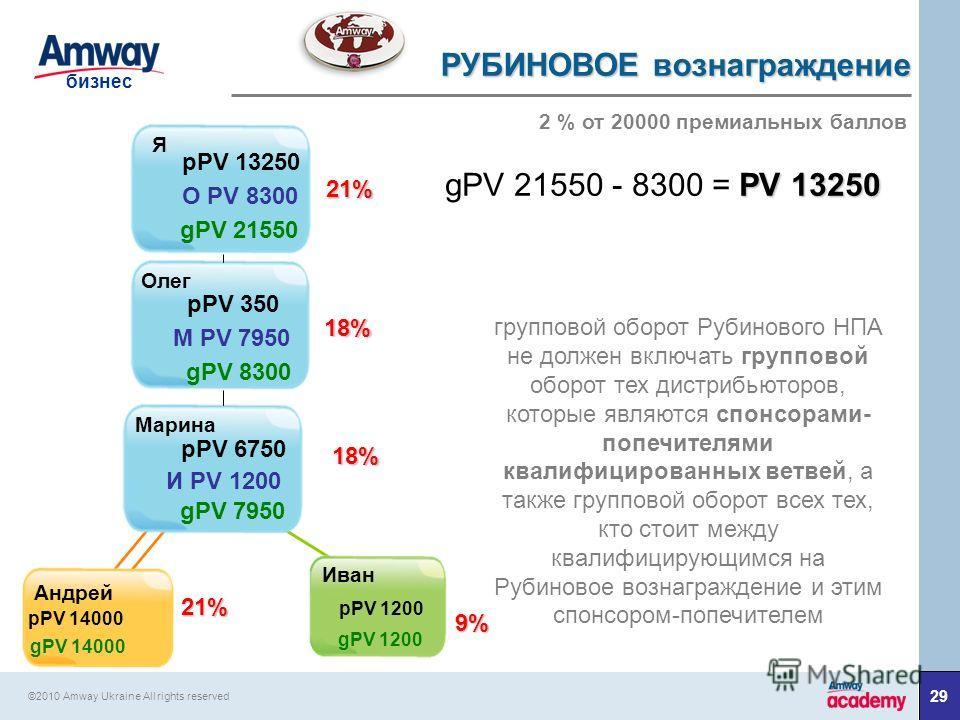 29 бизнес ©2010 Amway Ukraine All rights reserved групповой оборот Рубинового НПА не должен включать групповой оборот тех дистрибьюторов, которые являются спонсорами- попечителями квалифицированных ветвей, а также групповой оборот всех тех, кто стоит