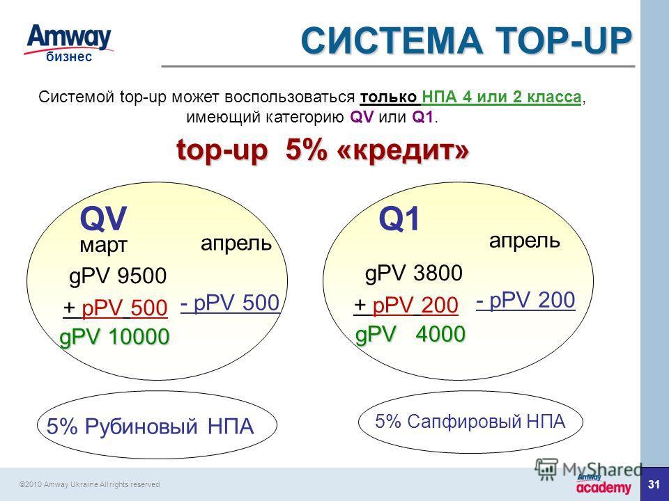 31 бизнес ©2010 Amway Ukraine All rights reserved СИСТЕМА TOP-UP Системой top-up может воспользоваться только НПА 4 или 2 класса, имеющий категорию QV или Q1. top-up 5% «кредит» gPV 9500 март апрель + pPV 500 gPV 10000 - pPV 500 gPV 3800 + pPV 200 gP