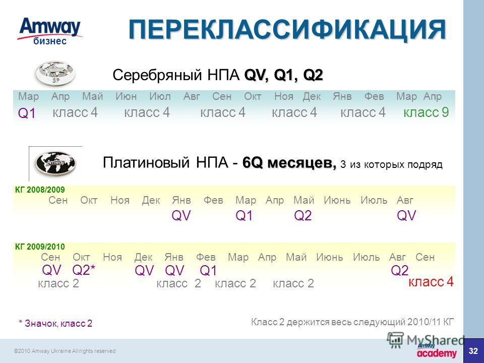 32 бизнес ©2010 Amway Ukraine All rights reserved ПЕРЕКЛАССИФИКАЦИЯ QV, Q1, Q2 Серебряный НПА QV, Q1, Q2 Q1 6Q месяцев, Платиновый НПА - 6Q месяцев, 3 из которых подряд QV Q1 Q2 QV * Значок, класс 2 Класс 2 держится весь следующий 2010/11 КГ Мар Апр