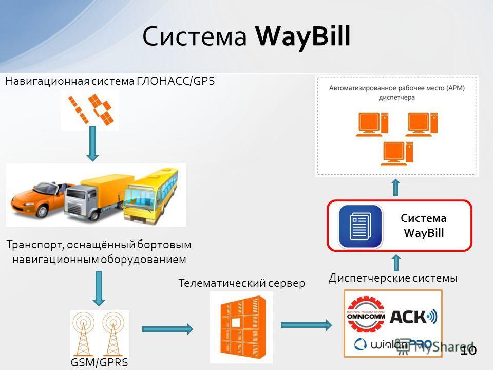 10 Система WayBill Навигационная система ГЛОНАСС/GPS Транспорт, оснащённый бортовым навигационным оборудованием Телематический сервер GSM/GPRS Диспетчерские системы Система WayBill