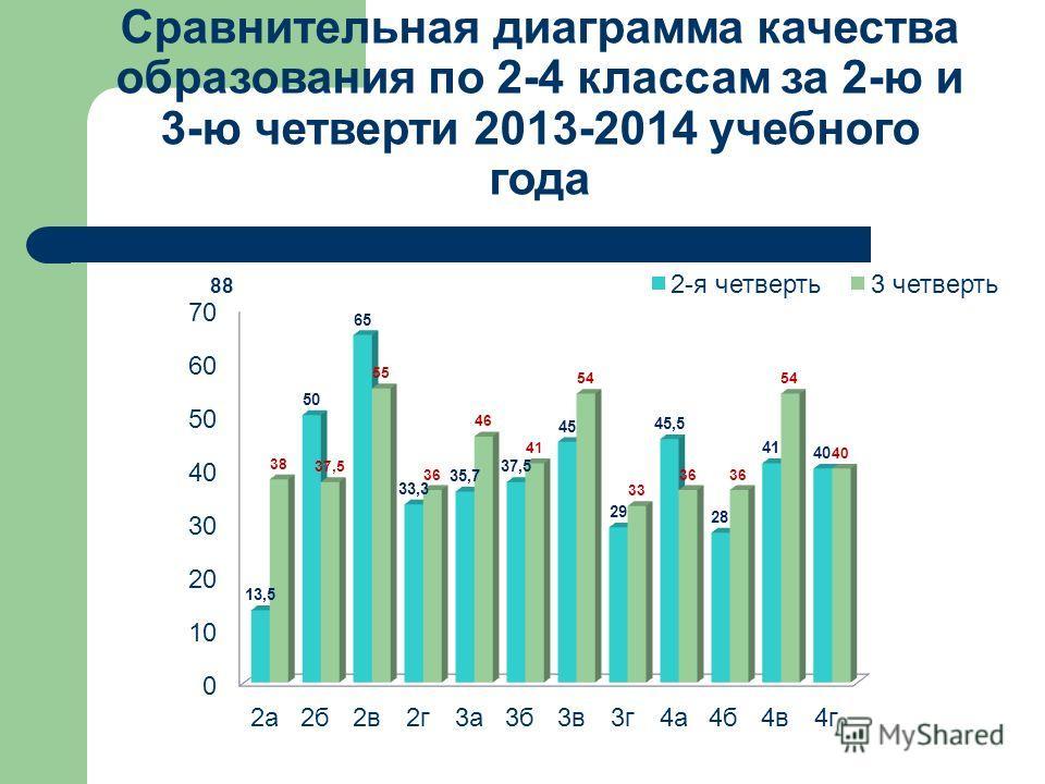 Сравнительная диаграмма качества образования по 2-4 классам за 2-ю и 3-ю четверти 2013-2014 учебного года 88
