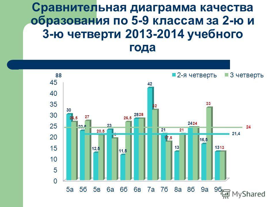 Сравнительная диаграмма качества образования по 5-9 классам за 2-ю и 3-ю четверти 2013-2014 учебного года 88