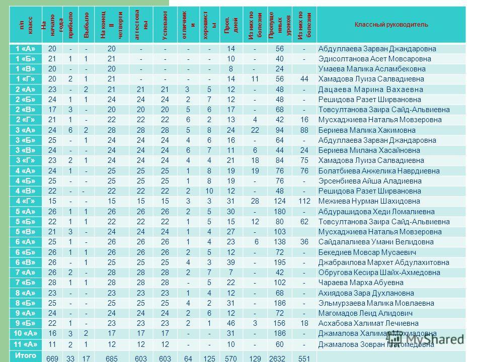 п/п класс На начало года прибыло Выбыло На конец II четверти аттестованы Успевают отличник и хорошист ы Проп. дней Из них по болезни Пропуще нных уроков Из них по болезни Классный руководитель 1 «А»20-- ----14-56- Абдуллаева Зарван Джандаровна 1 «Б»2