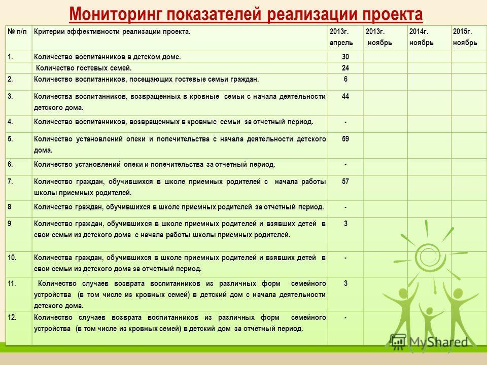 Мониторинг показателей реализации проекта