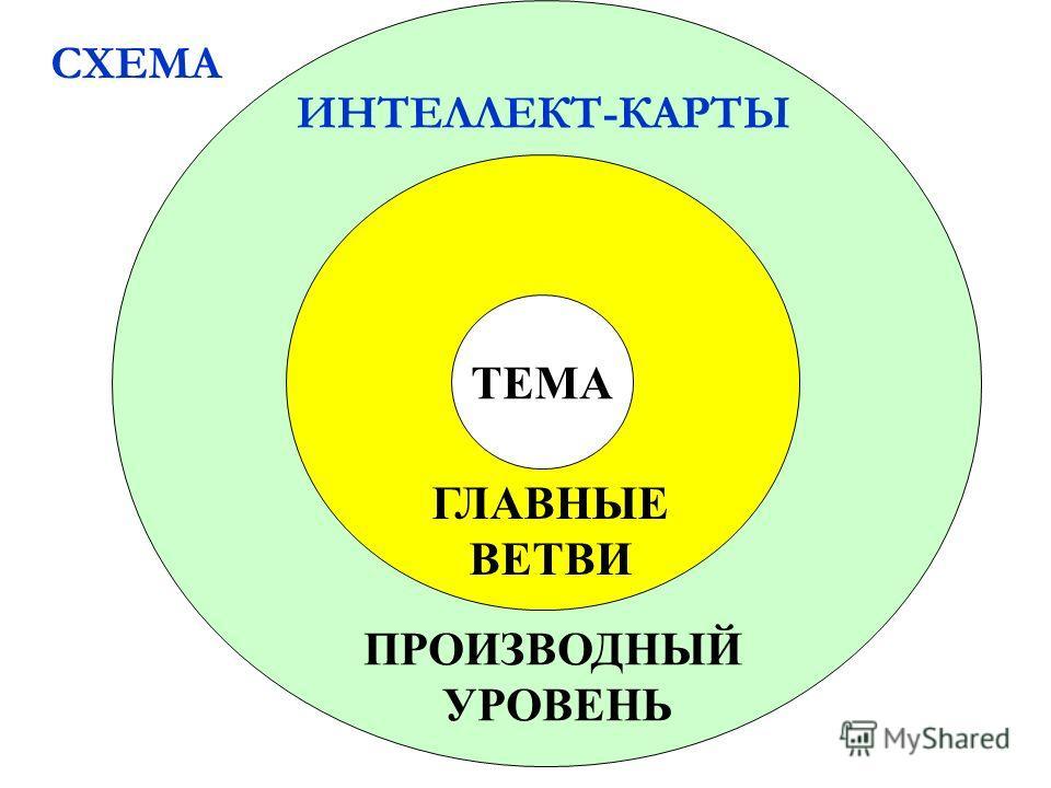 ТЕМА ГЛАВНЫЕ ВЕТВИ ПРОИЗВОДНЫЙ УРОВЕНЬ СХЕМА ИНТЕЛЛЕКТ-КАРТЫ
