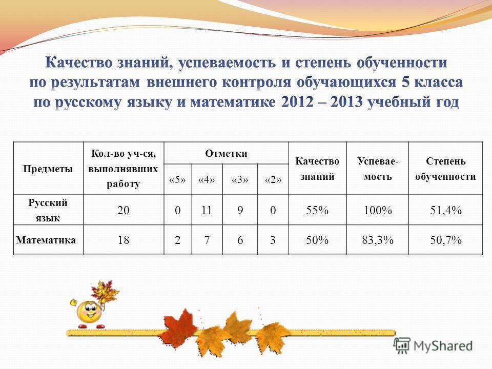 Предметы Кол-во уч-ся, выполнявших работу Отметки Качество знаний Успевае- мость Степень обученности «5»«4»«3»«2» Русский язык 200119055%100%51,4% Математика 18276350%83,3%50,7%