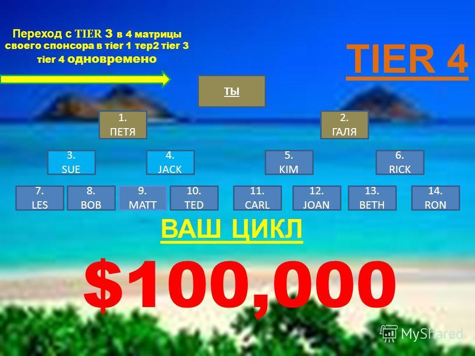 Переход с TIER 3 в 4 матрицы своего спонсора в tier 1 тер 2 tier 3 tier 4 одновременно TIER 4 ТЫ 1. ПЕТЯ 2. ГАЛЯ 3. SUE 4. JACK 5. KIM 6. RICK 7. LES 8. BOB 9. MATT 10. TED 11. CARL 12. JOAN 13. BETH 14. RON ВАШ ЦИКЛ $100,000