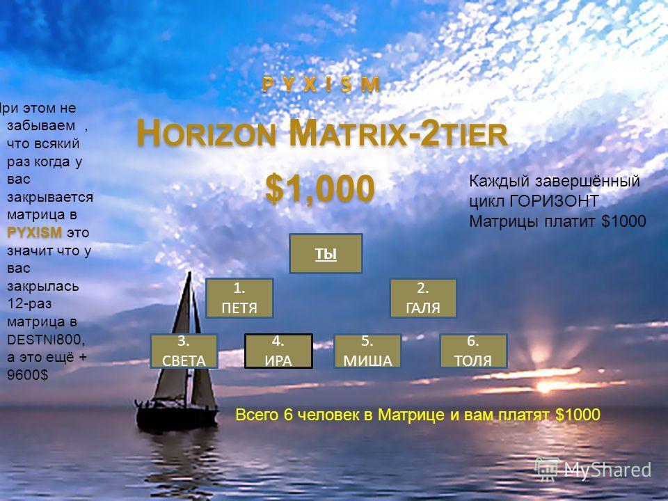 ТЫ 1. ПЕТЯ 2. ГАЛЯ 3. СВЕТА 4. ИРА 5. МИША 6. ТОЛЯ H ORIZON M ATRIX -2 TIER $1,000 Каждый завершённый цикл ГОРИЗОНТ Матрицы платит $1000 Всего 6 человек в Матрице и вам платят $1000 PYXISM При этом не забываем, что всякий раз когда у вас закрывается