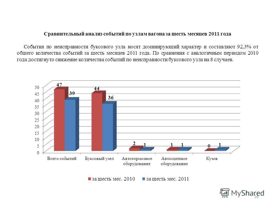 16 Сравнительный анализ событий по узлам вагона за шесть месяцев 2011 года События по неисправности буксового узла носят доминирующий характер и составляют 92,3% от общего количества событий за шесть месяцев 2011 года. По сравнения с аналогичным пери
