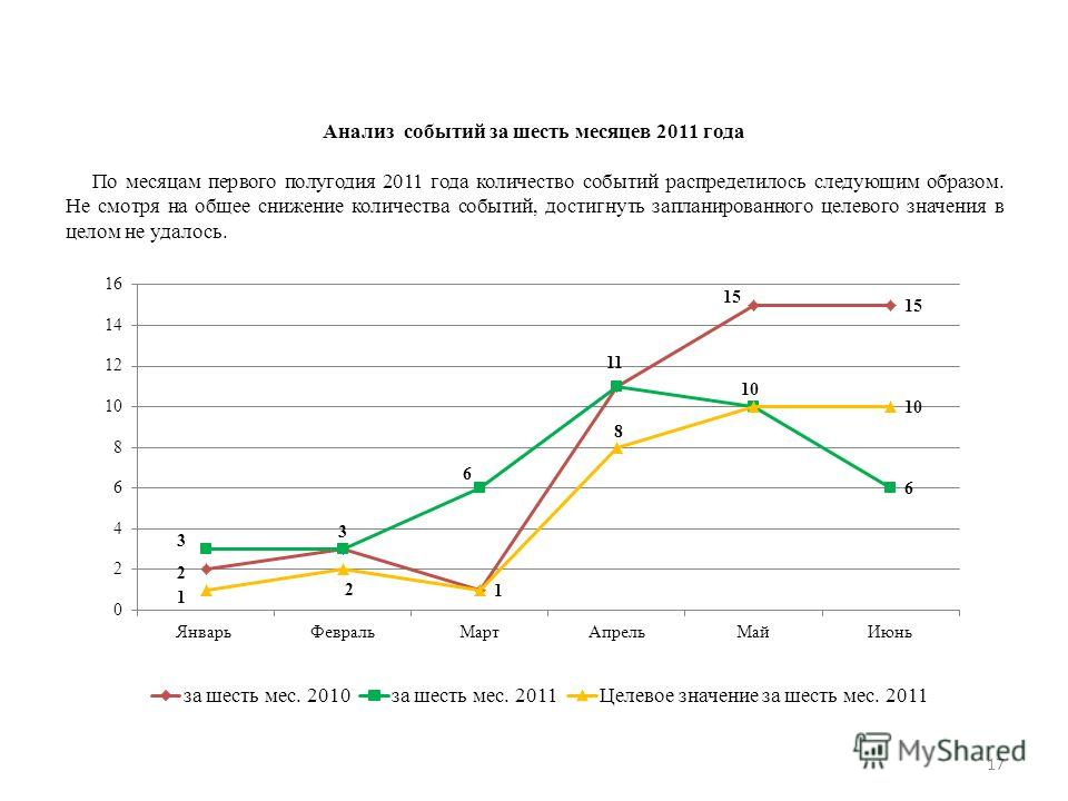 17 Анализ событий за шесть месяцев 2011 года По месяцам первого полугодия 2011 года количество событий распределилось следующим образом. Не смотря на общее снижение количества событий, достигнуть запланированного целевого значения в целом не удалось.