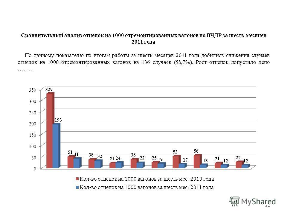 21 Сравнительный анализ отцепок на 1000 отремонтированных вагонов по ВЧДР за шесть месяцев 2011 года По данному показателю по итогам работы за шесть месяцев 2011 года добились снижения случаев отцепок на 1000 отремонтированных вагонов на 136 случаев