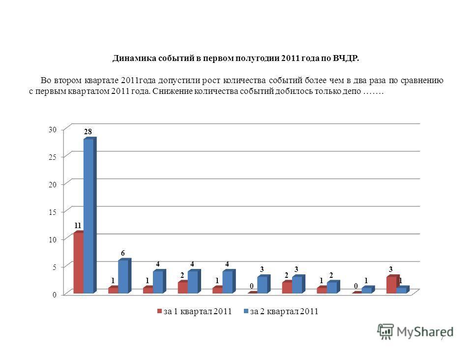 7 Динамика событий в первом полугодии 2011 года по ВЧДР. Во втором квартале 2011 года допустили рост количества событий более чем в два раза по сравнению с первым кварталом 2011 года. Снижение количества событий добилось только депо …….