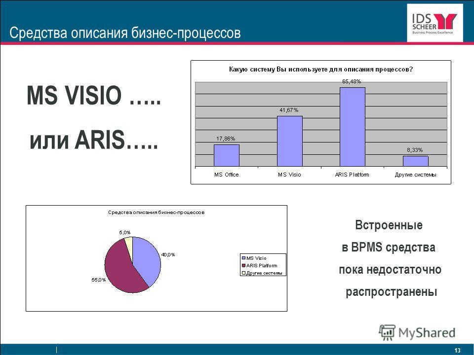 13 Средства описания бизнес-процессов MS VISIO ….. или ARIS….. Встроенные в BPMS средства пока недостаточно распространены