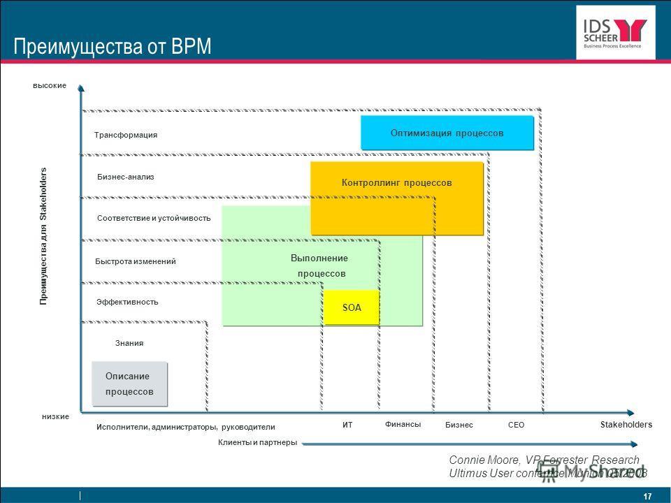 17 Преимущества от BPM Выполнение процессов Контроллинг процессов Connie Moore, VP Forrester Research Ultimus User confernce Munich 05/2008 высокие низкие Клиенты и партнеры Исполнители, администраторы, руководители Описание процессов Знания Эффектив