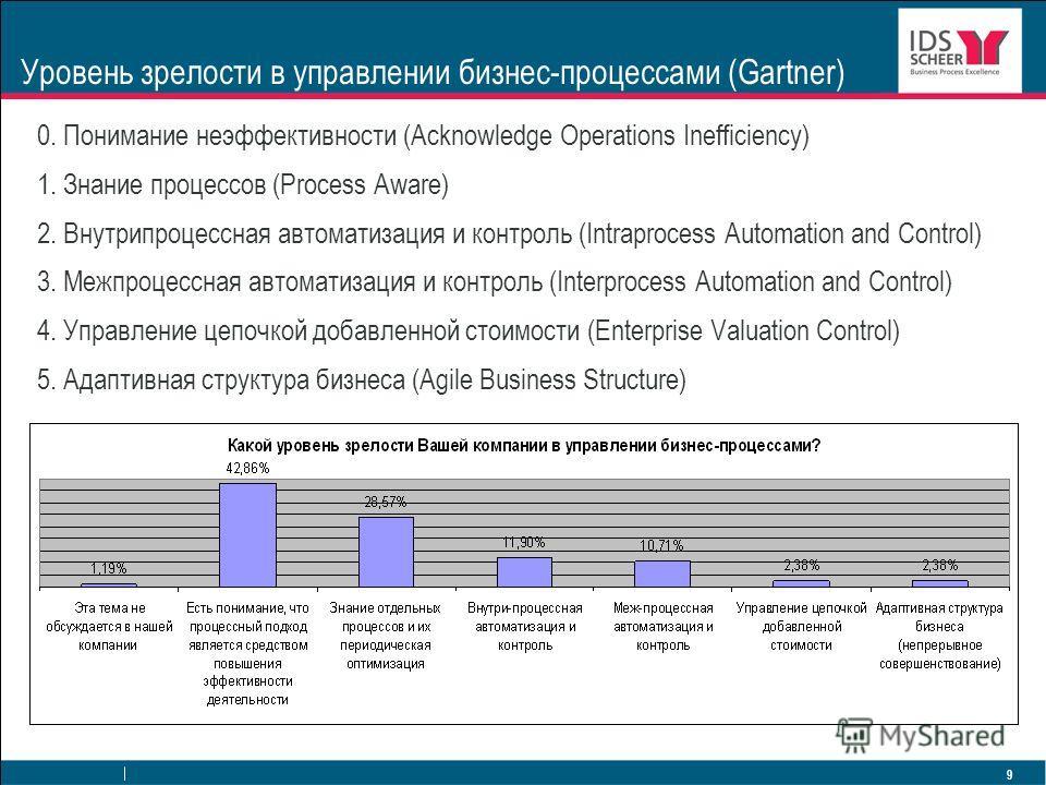 9 Уровень зрелости в управлении бизнес-процессами (Gartner) 0. Понимание неэффективности (Acknowledge Operations Inefficiency) 1. Знание процессов (Process Aware) 2. Внутрипроцессная автоматизация и контроль (Intraprocess Automation and Control) 3. М