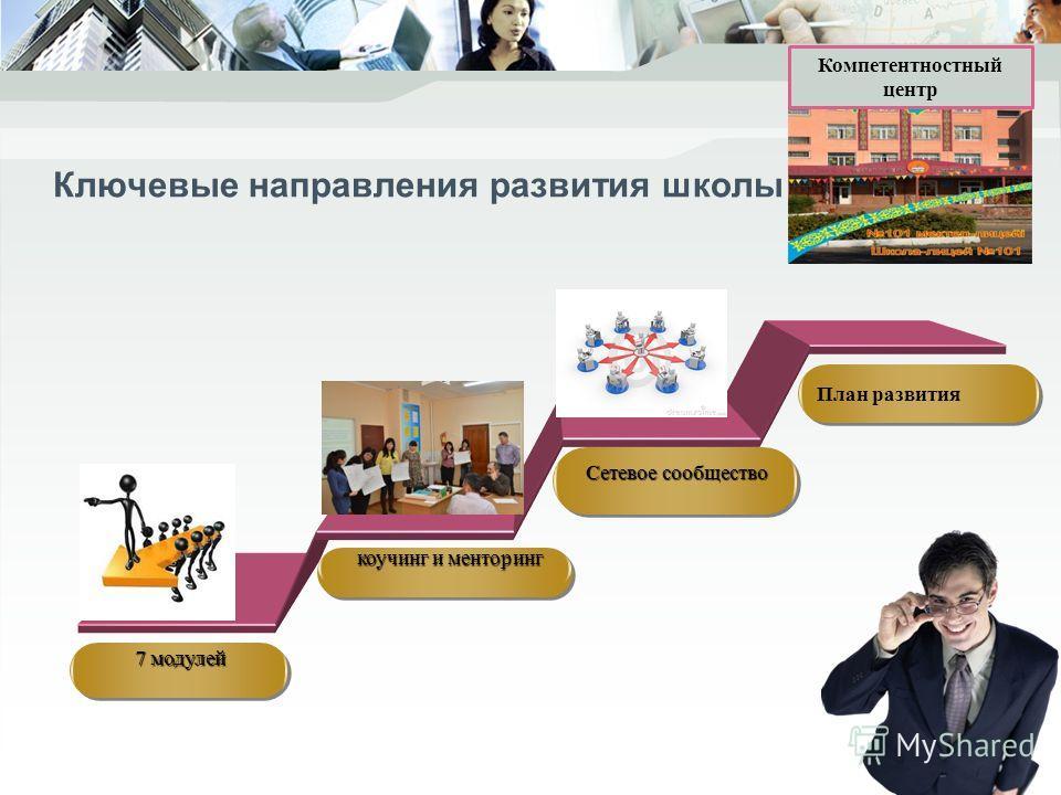 Ключевые направления развития школы Click to edit 7 модулей коучинг и менторинг коучинг и менторинг Сетевое сообщество План развития Компетентностный центр