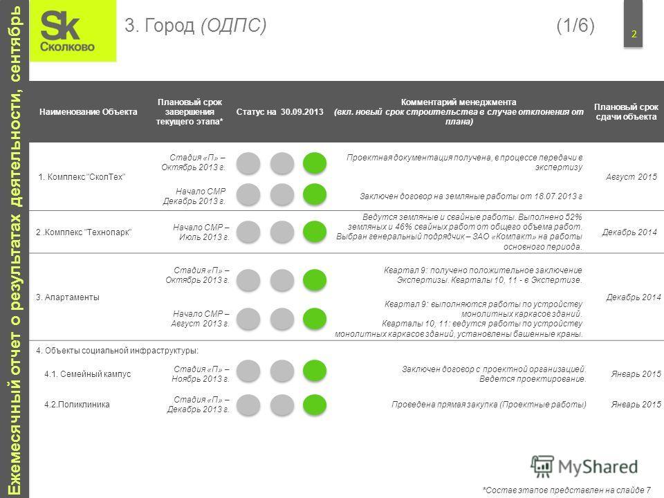 2 Ежемесячный отчет о результатах деятельности, сентябрь Наименование Объекта Плановый срок завершения текущего этапа* Статус на 30.09.2013 Комментарий менеджмента (вкл. новый срок строительства в случае отклонения от плана) Плановый срок сдачи объек