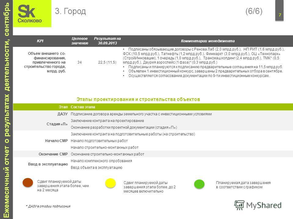 7 Ежемесячный отчет о результатах деятельности, сентябрь KPI Целевое значение Результат на 30.09.2013 Комментарии менеджмента Объем внешнего со- финансирования, привлеченного на строительство города, млрд. руб. 34 22,5 (11,5) Подписаны обязывающие до