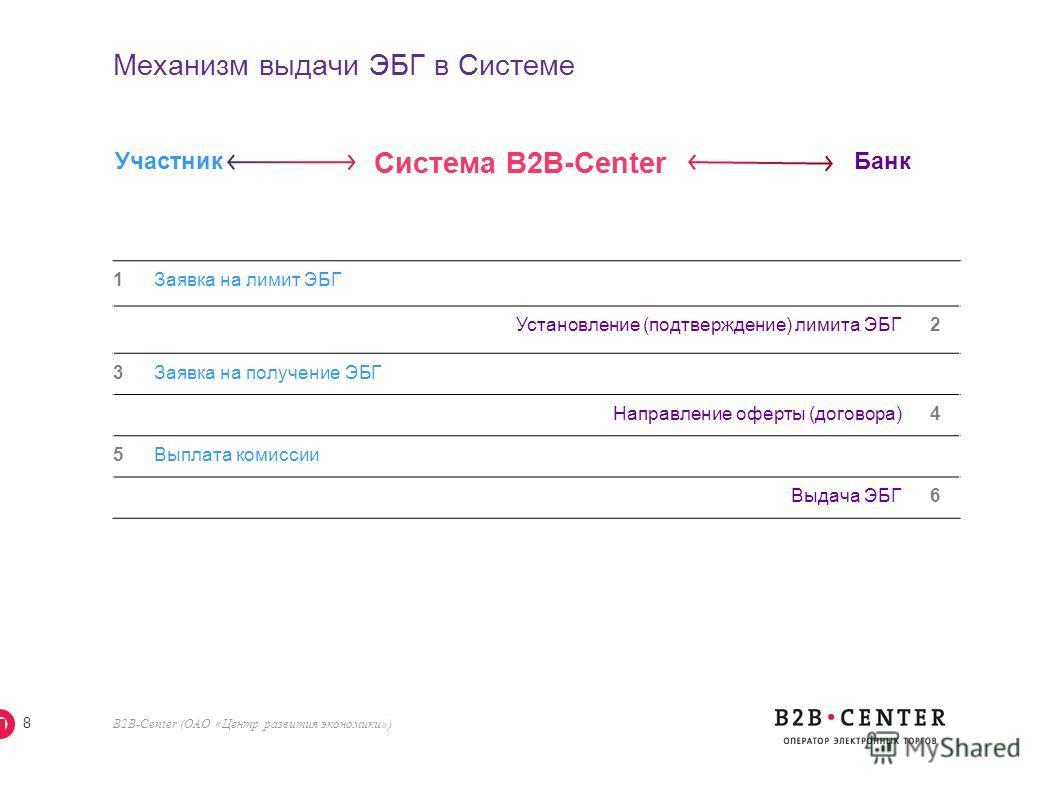 B2B-Center (ОАО «Центр развития экономики») 8 Механизм выдачи ЭБГ в Системе 1 Заявка на лимит ЭБГ Установление (подтверждение) лимита ЭБГ 2 3 Заявка на получение ЭБГ Направление оферты (договора) 4 5 Выплата комиссии Выдача ЭБГ 6 Участник Банк Систем