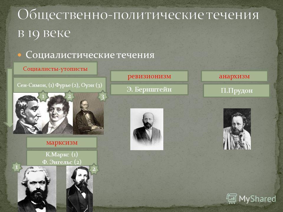 Социалистические течения марксизм ревизионизманархизм К.Маркс (1) Ф. Энгельс (2) Э. Бернштейн П.Прудон Социалисты-утописты Сен-Симон, (1) Фурье (2), Оуэн (3) 123 1 2