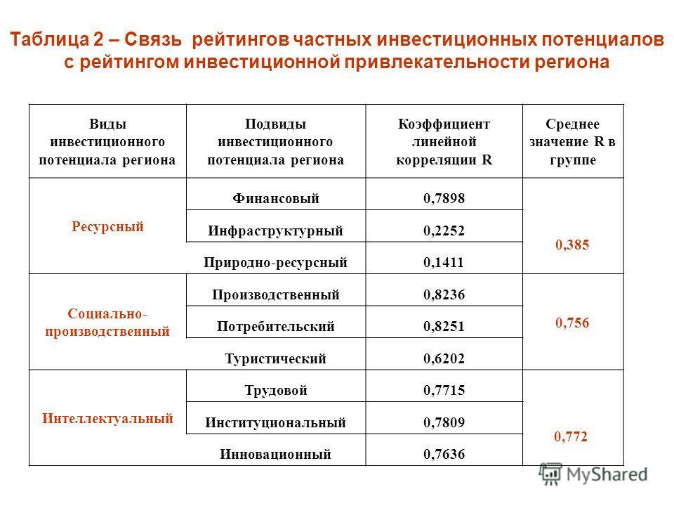 Таблица 2 – Связь рейтингов частных инвестиционных потенциалов с рейтингом инвестиционной привлекательности региона Виды инвестиционного потенциала региона Подвиды инвестиционного потенциала региона Коэффициент линейной корреляции R Среднее значение