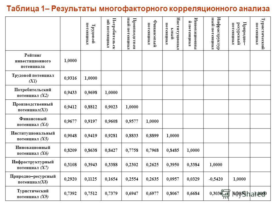 Таблица 1– Результаты многофакторного корреляционного анализа Трудовой потенциал Потребительск ий потенциал Производствен ный потенциал Финансовый потенциал Институционал ьный потенциал Инновационны й потенциал Инфраструктур ный потенциал Природно –