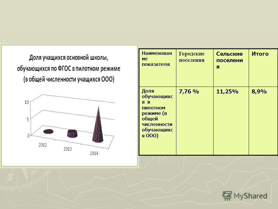 Наименован ие показателя Городские поселения Сельские поселения Итого Доля обучающихся в пилотном режиме (в общей численности обучающихся ООО) 7,76 % 11,25% 8,9%