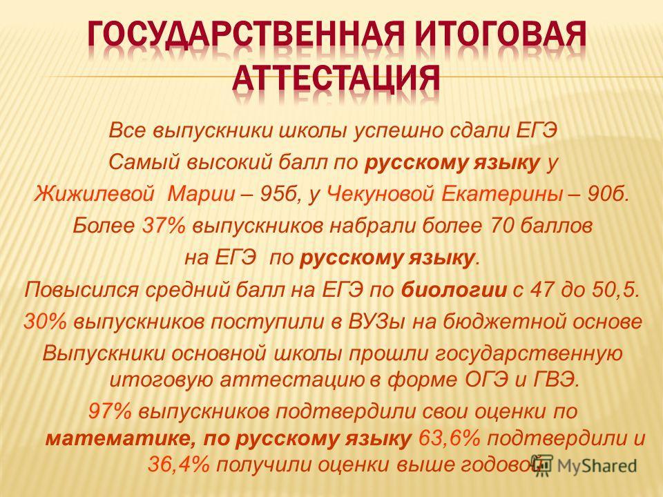 Все выпускники школы успешно сдали ЕГЭ Самый высокий балл по русскому языку у Жижилевой Марии – 95 б, у Чекуновой Екатерины – 90 б. Более 37% выпускников набрали более 70 баллов на ЕГЭ по русскому языку. Повысился средний балл на ЕГЭ по биологии с 47