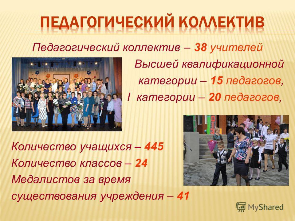Педагогический коллектив – 38 учителей Высшей квалификационной категории – 15 педагогов, I категории – 20 педагогов, Количество учащихся – 445 Количество классов – 24 Медалистов за время существования учреждения – 41