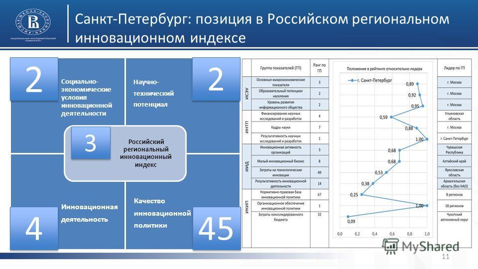 Санкт-Петербург: позиция в Российском региональном инновационном индексе 11 Социально- экономические условия инновационной деятельности Научно- технический потенциал Инновационная деятельность Качество инновационной политики Российский региональный и