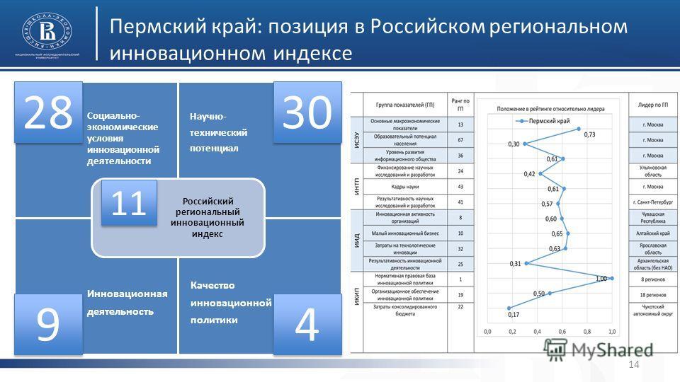 Пермский край: позиция в Российском региональном инновационном индексе 14 Социально- экономические условия инновационной деятельности Научно- технический потенциал Инновационная деятельность Качество инновационной политики Российский региональный инн