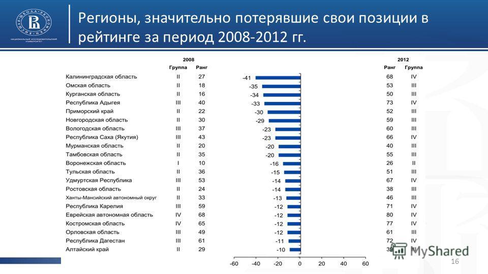 Регионы, значительно потерявшие свои позиции в рейтинге за период 2008-2012 гг. 16