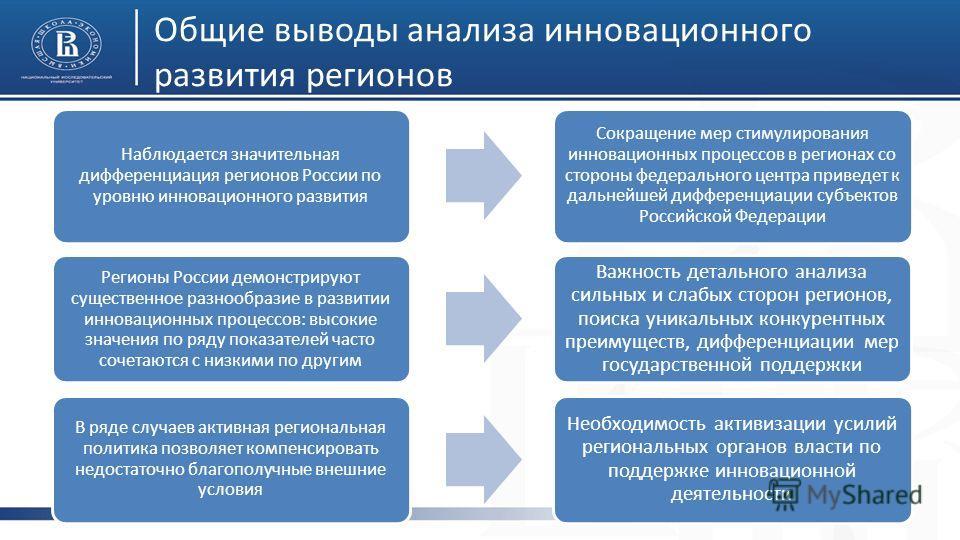 Общие выводы анализа инновационного развития регионов 18 Наблюдается значительная дифференциация регионов России по уровню инновационного развития Сокращение мер стимулирования инновационных процессов в регионах со стороны федерального центра приведе