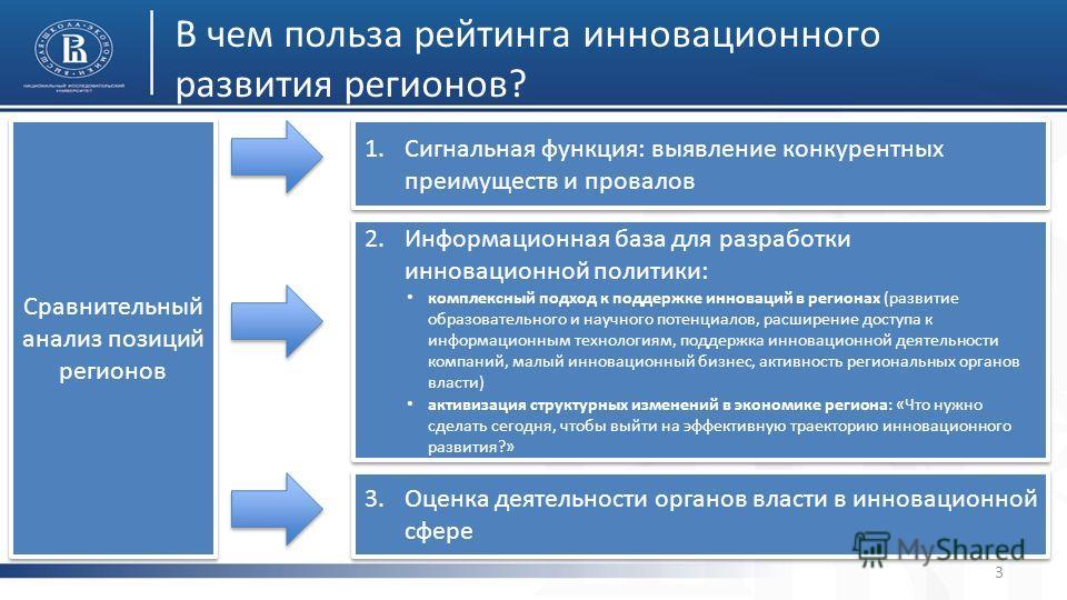 В чем польза рейтинга инновационного развития регионов? 3 Сравнительный анализ позиций регионов 2. Информационная база для разработки инновационной политики: комплексный подход к поддержке инноваций в регионах (развитие образовательного и научного по