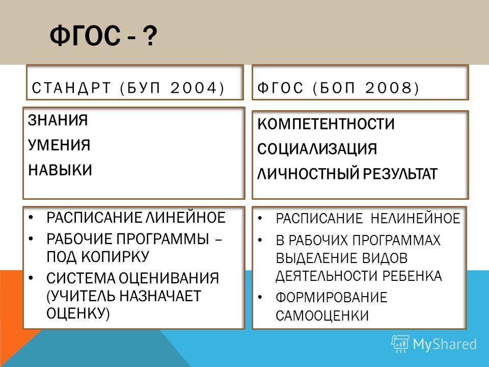 ФГОС - ? СТАНДРТ (БУП 2004) ЗНАНИЯ УМЕНИЯ НАВЫКИ ФГОС (БОП 2008) КОМПЕТЕНТНОСТИ СОЦИАЛИЗАЦИЯ ЛИЧНОСТНЫЙ РЕЗУЛЬТАТ РАСПИСАНИЕ ЛИНЕЙНОЕ РАБОЧИЕ ПРОГРАММЫ – ПОД КОПИРКУ СИСТЕМА ОЦЕНИВАНИЯ (УЧИТЕЛЬ НАЗНАЧАЕТ ОЦЕНКУ) РАСПИСАНИЕ НЕЛИНЕЙНОЕ В РАБОЧИХ ПРОГРА