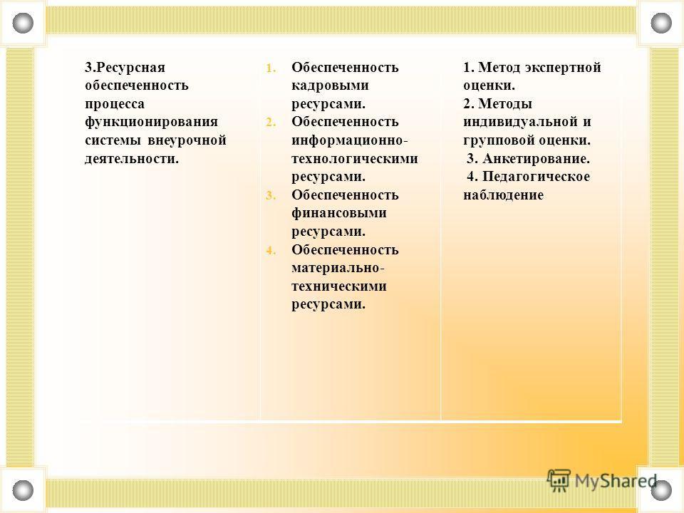 3. Ресурсная обеспеченность процесса функционирования системы внеурочной деятельности. 1. Обеспеченность кадровыми ресурсами. 2. Обеспеченность информационно- технологическими ресурсами. 3. Обеспеченность финансовыми ресурсами. 4. Обеспеченность мате