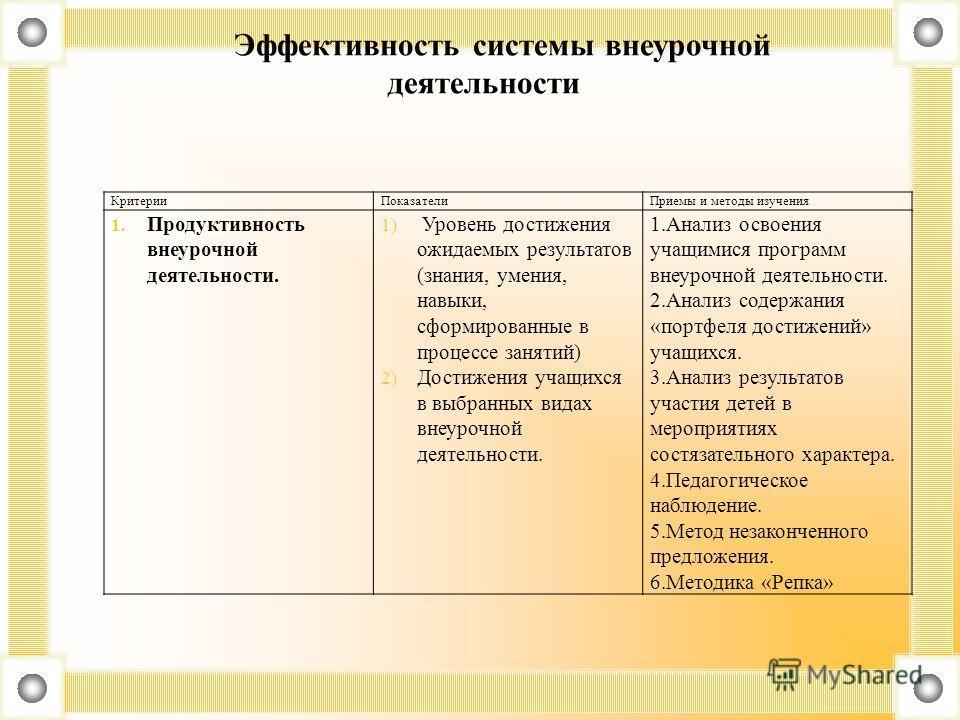 Эффективность системы внеурочной деятельности Критерии ПоказателиПриемы и методы изучения 1. Продуктивность внеурочной деятельности. 1) Уровень достижения ожидаемых результатов (знания, умения, навыки, сформированные в процессе занятий) 2) Достижения