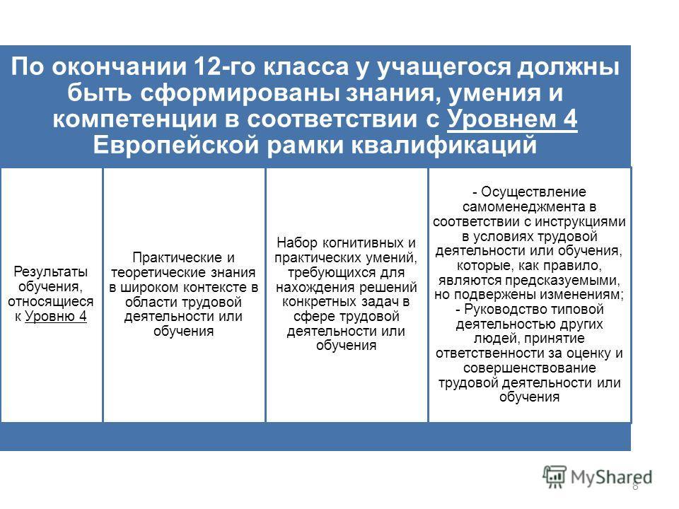 8 По окончании 12-го класса у учащегося должны быть сформированы знания, умения и компетенции в соответствии с Уровнем 4 Европейской рамки квалификаций Результаты обучения, относящиеся к Уровню 4 Практические и теоретические знания в широком контекст