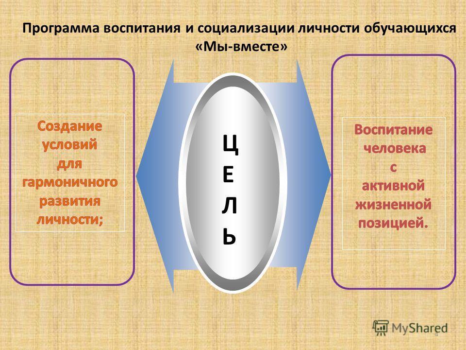 4 ЦЕЛЬЦЕЛЬ Программа воспитания и социализации личности обручающихся «Мы-вместе»