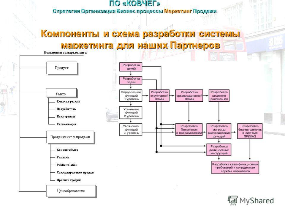 Компоненты и схема разработки системы маркетинга для наших Партнеров ПО «КОВЧЕГ» Стратегии Организация Бизнес процессы Маркетинг Продажи