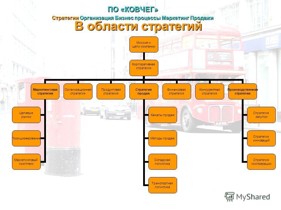 В области стратегий ПО «КОВЧЕГ» Стратегии Организация Бизнес процессы Маркетинг Продажи Миссия и цели компании Корпоративная стратегия Маркетинговая стратегия Целевые рынки Позиционирование Маркетинговый комплекс Организационная стратегия Продуктовая