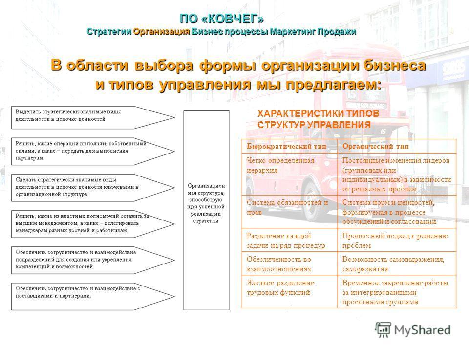 В области выбора формы организации бизнеса и типов управления мы предлагаем: ПО «КОВЧЕГ» Стратегии Организация Бизнес процессы Маркетинг Продажи ХАРАКТЕРИСТИКИ ТИПОВ СТРУКТУР УПРАВЛЕНИЯ Бюрократический тип Органический тип Четко определенная иерархия