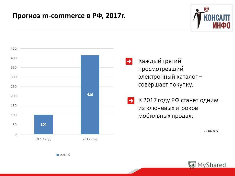 Прогноз m-commerce в РФ, 2017 г. Каждый третий просмотревший электронный каталог – совершает покупку. К 2017 году РФ станет одним из ключевых игроков мобильных продаж. Lokata