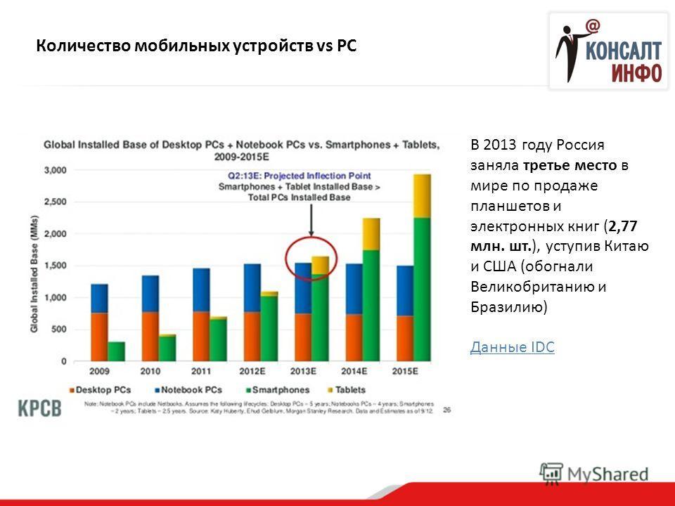 Количество мобильных устройств vs PC В 2013 году Россия заняла третье место в мире по продаже планшетов и электронных книг (2,77 млн. шт.), уступив Китаю и США (обогнали Великобританию и Бразилию) Данные IDC