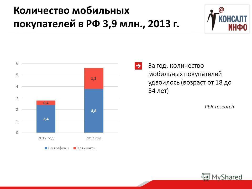 Количество мобильных покупателей в РФ 3,9 млн., 2013 г. За год, количество мобильных покупателей удвоилось (возраст от 18 до 54 лет) РБК research