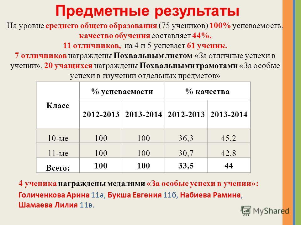 Класс % успеваемости% качества 2012-20132013-20142012-20132013-2014 10-ые 100 36,345,2 11-ые 100 30,742,8 Всего: 100 33,544 На уровне среднего общего образования (75 учеников) 100% успеваемость, качество обучения составляет 44%. 11 отличников, на 4 и