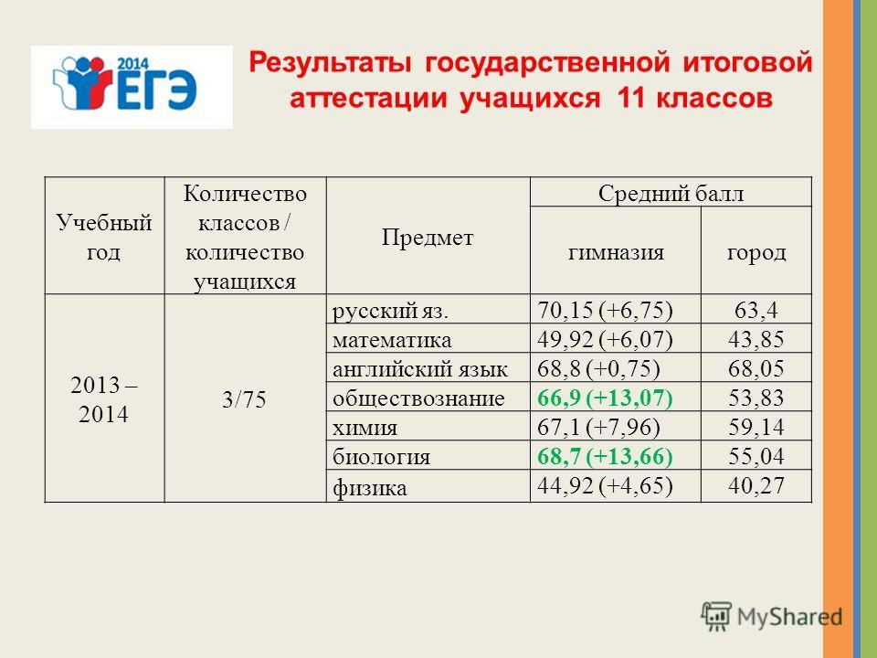 Результаты государственной итоговой аттестации учащихся 11 классов Учебный год Количество классов / количество учащихся Предмет Средний балл кимназиягород 2013 – 2014 3/75 русский яз.70,15 (+6,75)63,4 математика 49,92 (+6,07)43,85 английский язык 68,