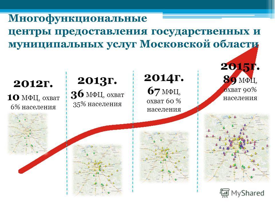 Многофункциональные центры предоставления государственных и муниципальных услуг Московской области 2012 г. 10 МФЦ, охват 6% населения 2013 г. 36 МФЦ, охват 35% населения 2015 г. 89 МФЦ, охват 90% населения 2014 г. 67 МФЦ, охват 60 % населения